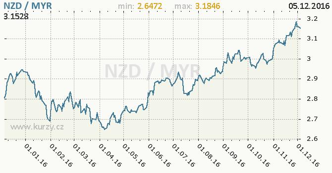 Graf malajsijský ringgit a novozélandský dolar