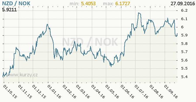 Graf norsk� koruna a novoz�landsk� dolar