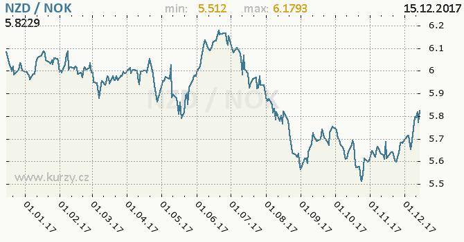 Graf norská koruna a novozélandský dolar