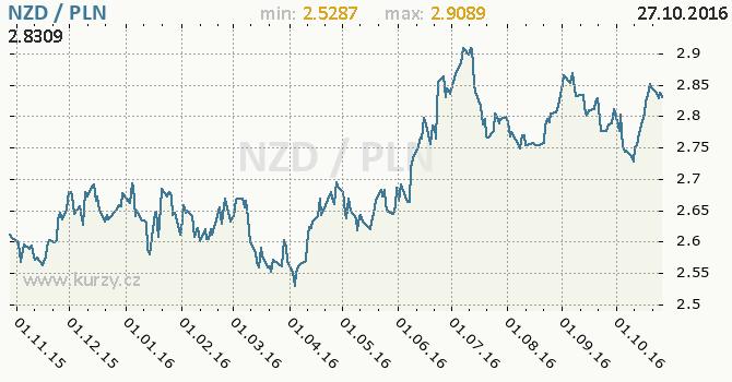 Graf polsk� zlot� a novoz�landsk� dolar