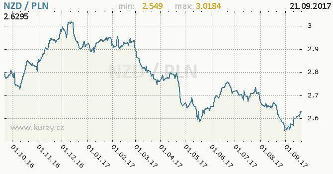 Graf polský zlotý a novozélandský dolar