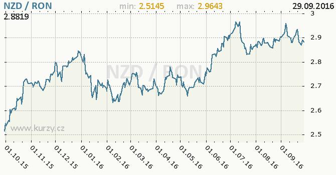 Graf rumunsk� nov� lei a novoz�landsk� dolar