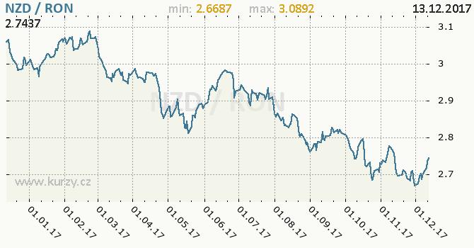 Graf rumunský nový lei a novozélandský dolar