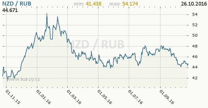 Graf rusk� rubl a novoz�landsk� dolar