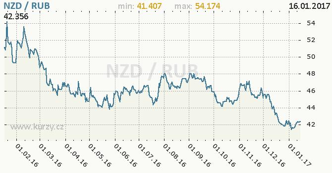 Graf ruský rubl a novozélandský dolar