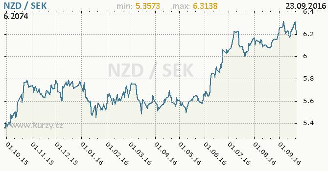 Graf �v�dsk� koruna a novoz�landsk� dolar
