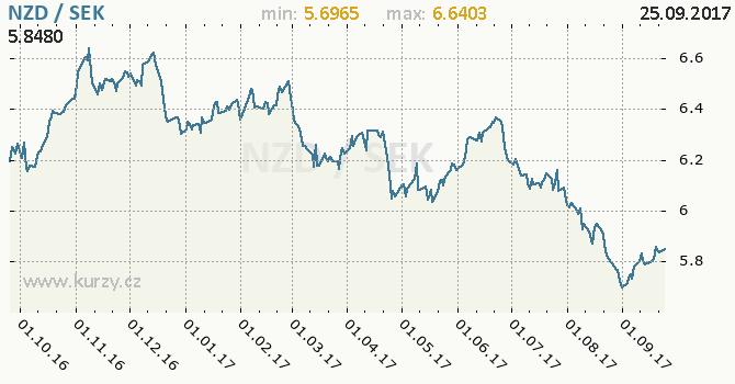 Graf švédská koruna a novozélandský dolar