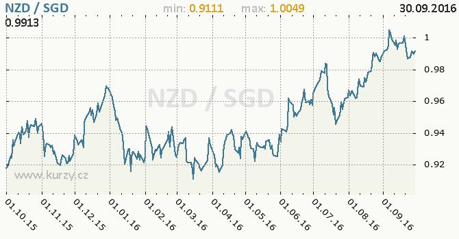 Graf singapursk� dolar a novoz�landsk� dolar