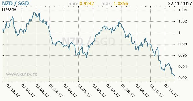Graf singapurský dolar a novozélandský dolar