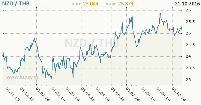 Graf thajsk� baht a novoz�landsk� dolar