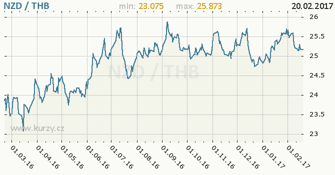 Graf thajský baht a novozélandský dolar