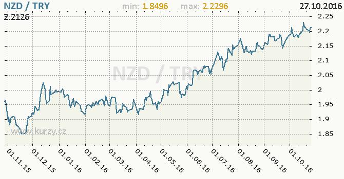 Graf tureck� lira a novoz�landsk� dolar