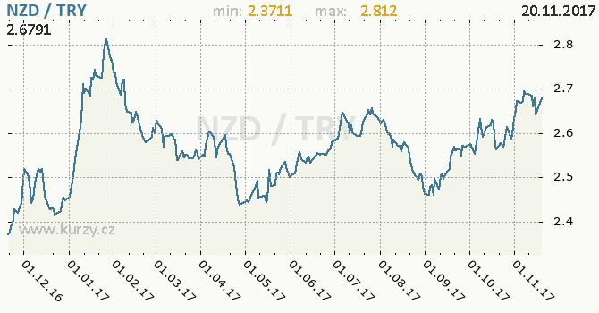 Graf turecká lira a novozélandský dolar