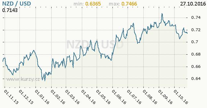 Graf americk� dolar a novoz�landsk� dolar
