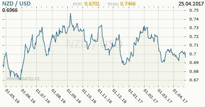 Graf americký dolar a novozélandský dolar