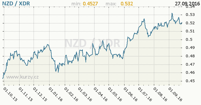 Graf MMF a novoz�landsk� dolar