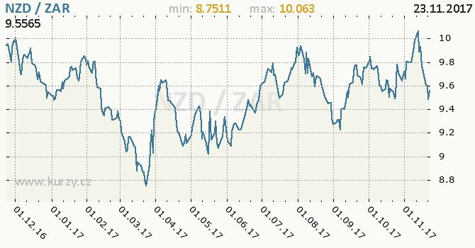 Graf jihoafrický rand a novozélandský dolar