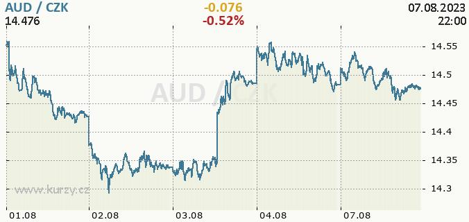 Online graf AUD - australský dolar / CZK - česká koruna.