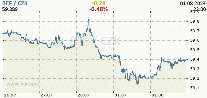 Online graf BEF - belgický frank / CZK - česká koruna.