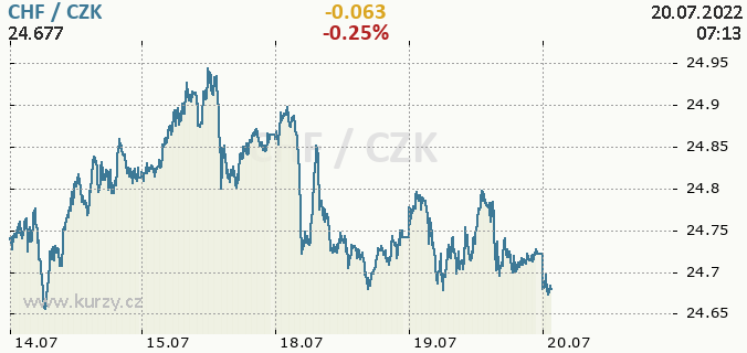 Online graf CHF - švýcarský frank / CZK - česká koruna.