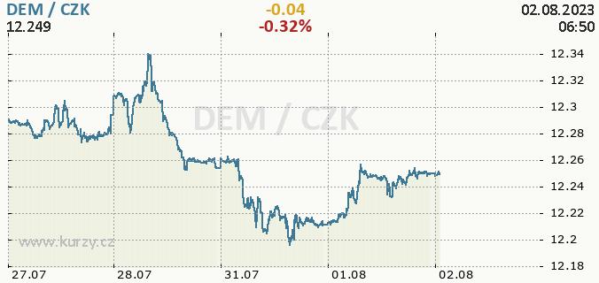 Online graf DEM - německá marka / CZK - česká koruna.