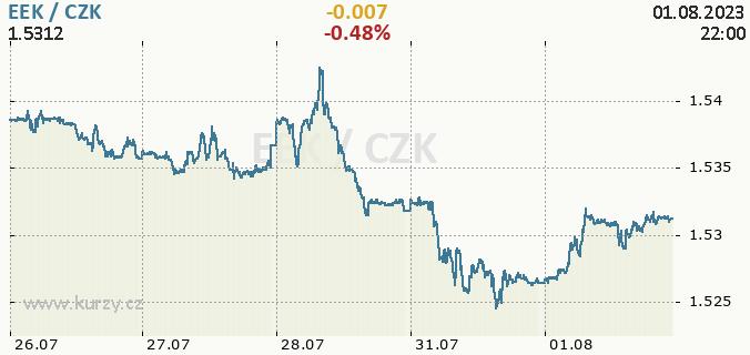 Online chart EEK - Estonian Kroon / CZK - Czech Koruna.