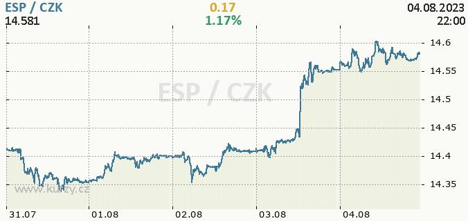 Online graf ESP - španělská peseta / CZK - česká koruna.