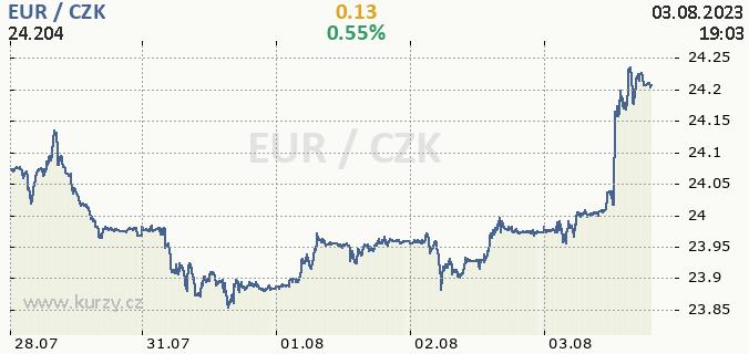 Online graf EUR - euro / CZK - česká koruna.