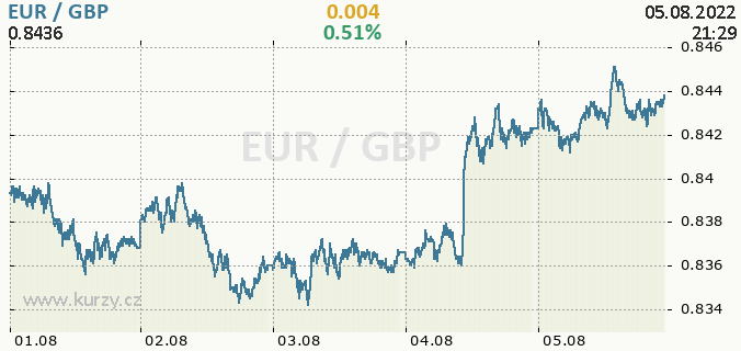 Online chart EUR - Europe Euro / GBP - Great Britain Pound.