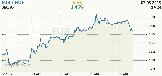 Online chart EUR - Europe Euro / HUF - Hungary Forint.