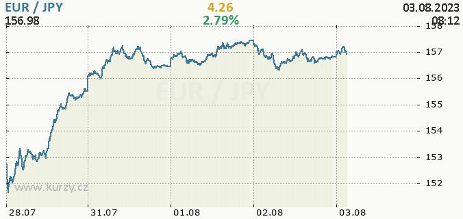 Online graf EUR - euro / JPY - japonský jen.