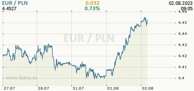Online chart EUR - Europe Euro / PLN - Poland Zloty.
