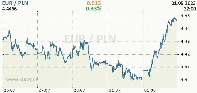 Online graf EUR - euro / PLN - polský zlotý.