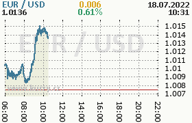 Online graf kurzu EUR / USD