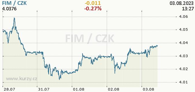 Online graf FIM - finská marka / CZK - česká koruna.