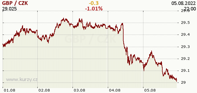 Online chart GBP - Great Britain Pound / CZK - Czech Koruna.