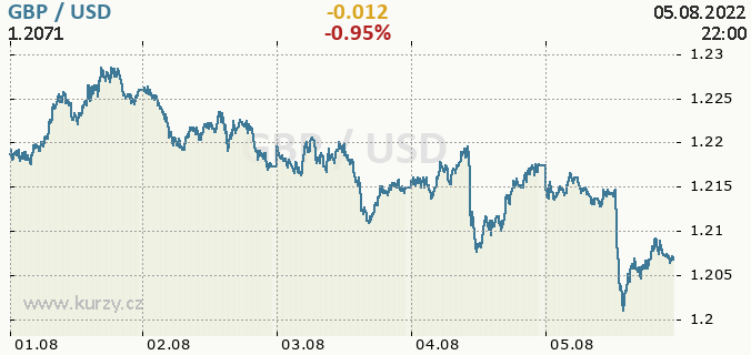 Online chart GBP - Great Britain Pound / USD - United states Dollar.