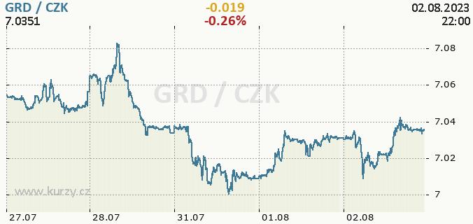 Online chart GRD - Greek Drachma / CZK - Czech Koruna.