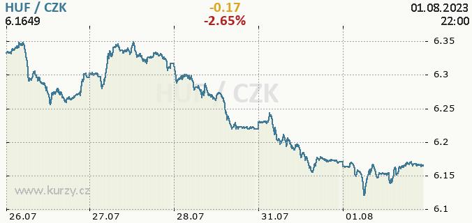 Online chart HUF - Hungary Forint / CZK - Czech Koruna.