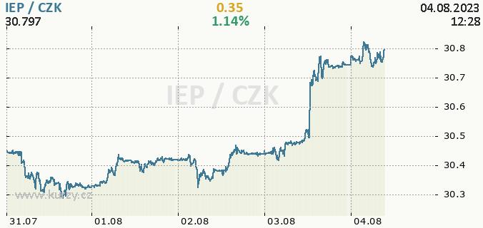 Online chart IEP - Irish Punt / CZK - Czech Koruna.