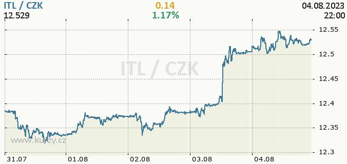 Online graf ITL - italská lira / CZK - česká koruna.