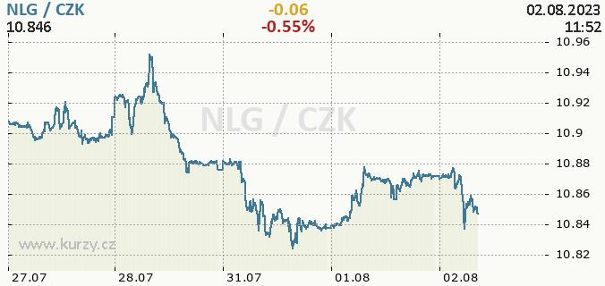 Online graf NLG - nizozemský gulden / CZK - česká koruna.