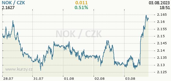 Online chart NOK - Norwegian Kroner / CZK - Czech Koruna.
