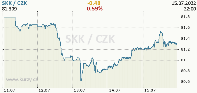 Online chart SKK - Slovak Koruna / CZK - Czech Koruna.