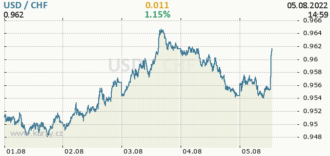 Online chart USD - United states Dollar / CHF - Switzerland Franc.