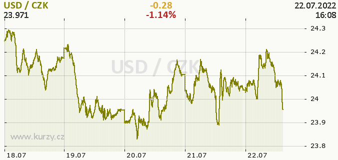 Online chart USD - United states Dollar / CZK - Czech Koruna.