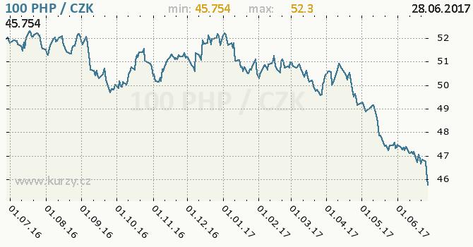 Graf česká koruna a filipínské peso