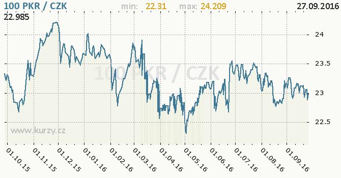 Graf �esk� koruna a p�kist�nsk� rupie