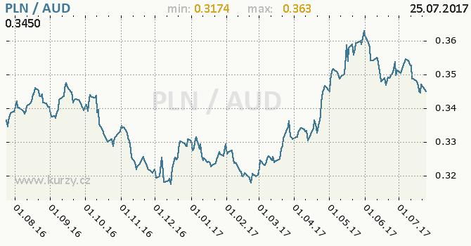 Graf australský dolar a polský zlotý