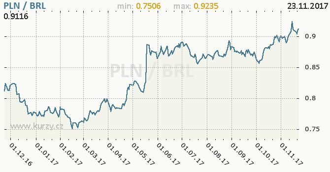 Graf brazilský real a polský zlotý
